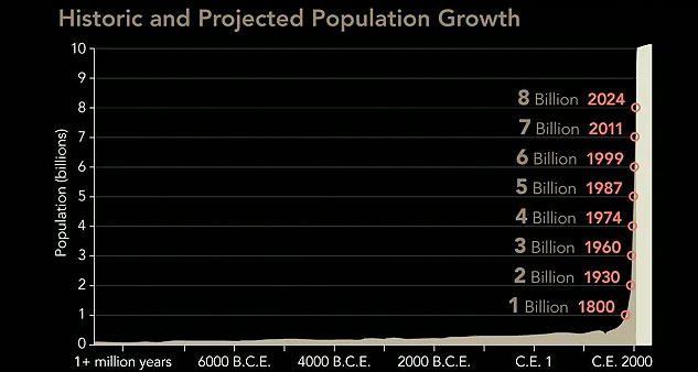 graph: &quot;Historic and Projected Population Growth&quot;