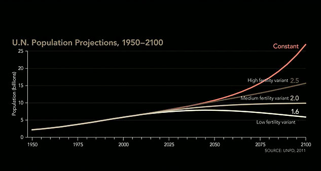 graph: &quot;U.N. Population Projections, 1950-2100&quot;